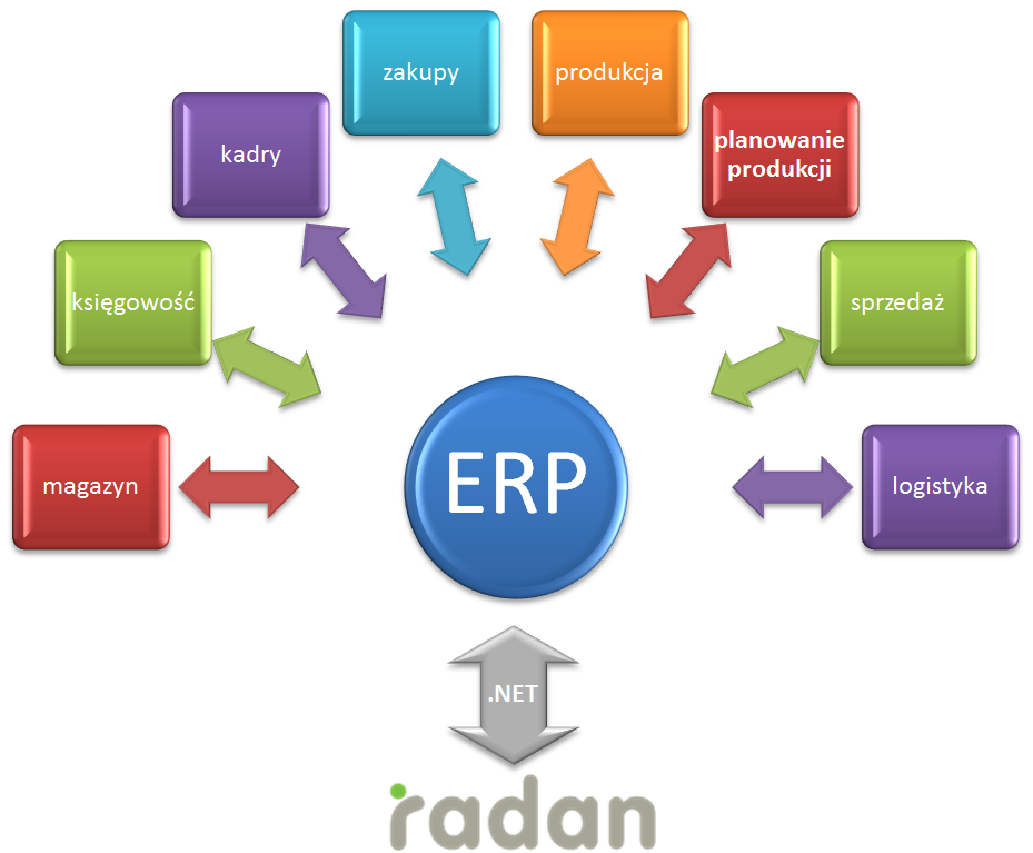 the erp system How to implement an erp system if you're implementing erp software, there are certain factors that determine the success of an erp implementation.